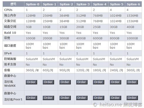 Myhost123 – 特价VPS  128M 5GB 100GB, 360元/年